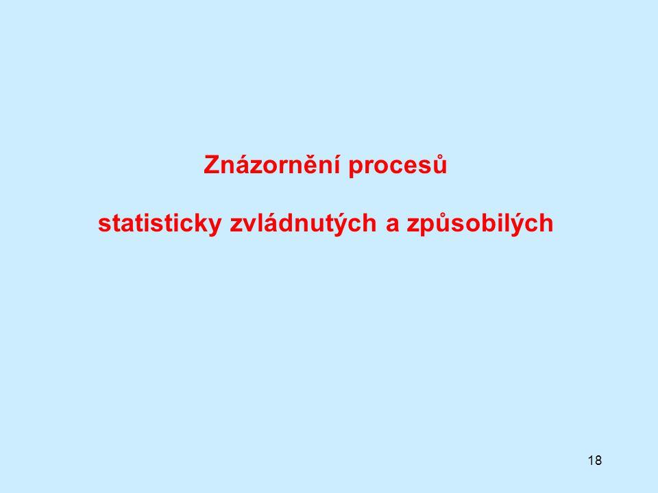 Znázornění procesů statisticky zvládnutých a způsobilých