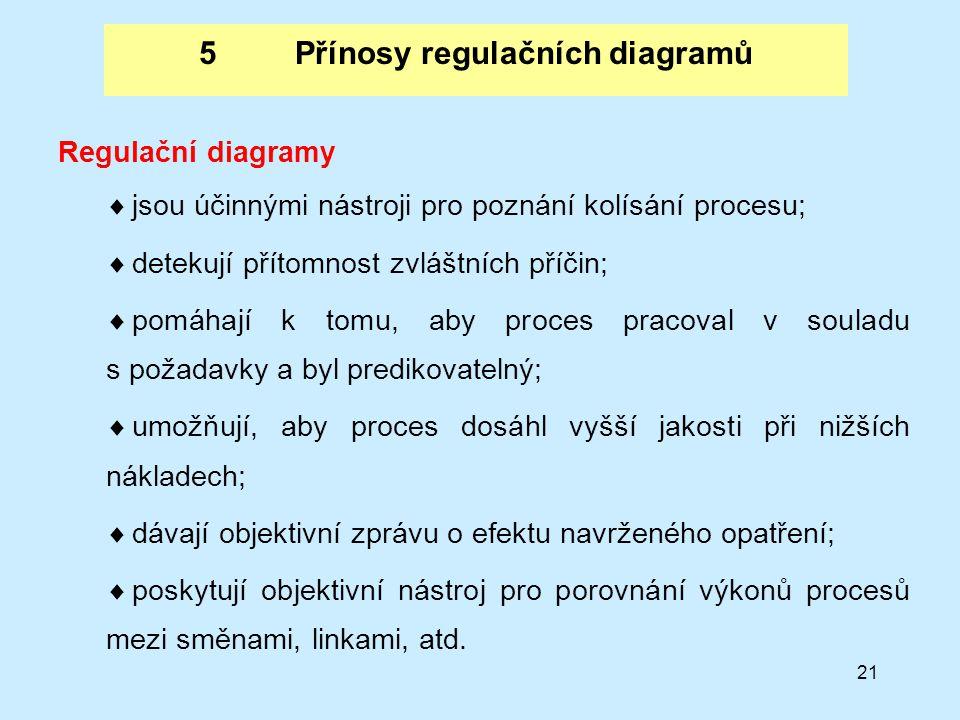 5 Přínosy regulačních diagramů