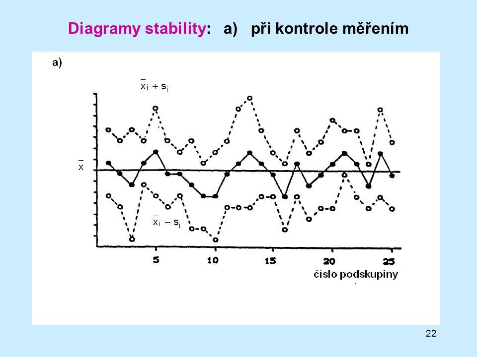 Diagramy stability: a) při kontrole měřením
