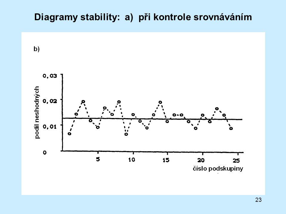 Diagramy stability: a) při kontrole srovnáváním