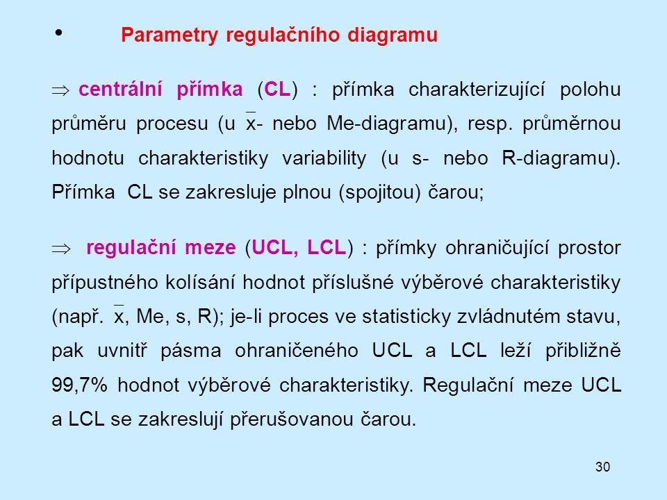 Parametry regulačního diagramu