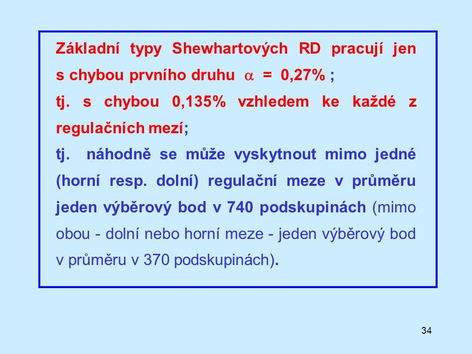 Základní typy Shewhartových RD pracují jen s chybou prvního druhu  = 0,27% ;
