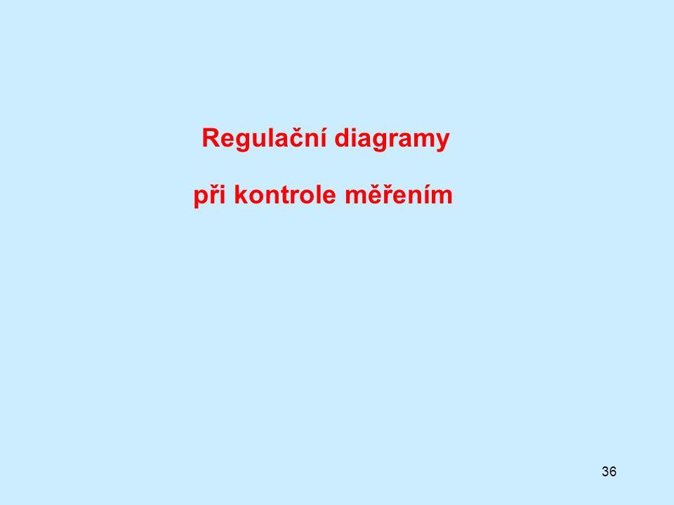 Regulační diagramy při kontrole měřením