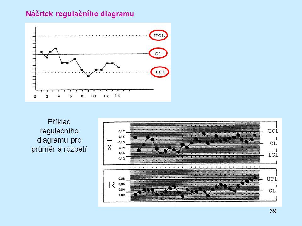 Příklad regulačního diagramu pro průměr a rozpětí