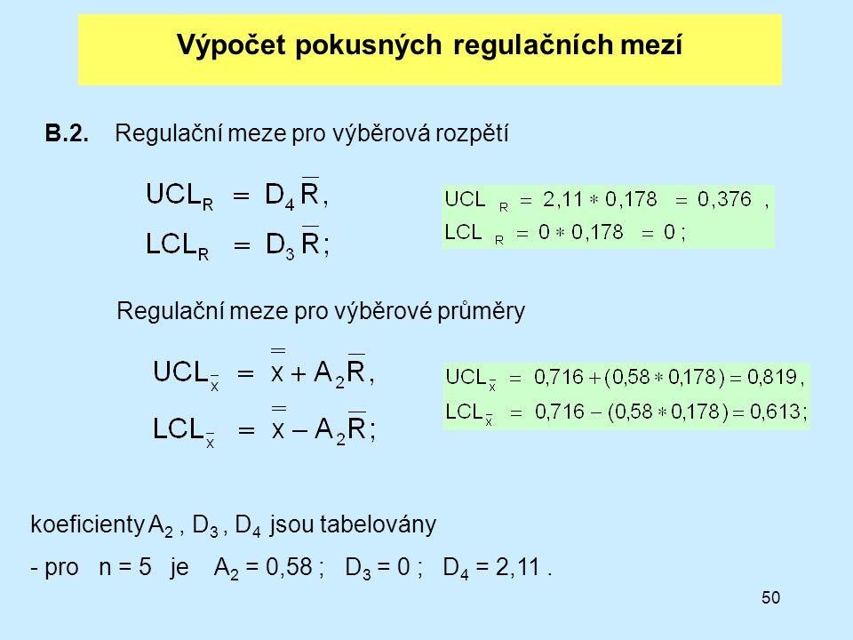 Výpočet pokusných regulačních mezí