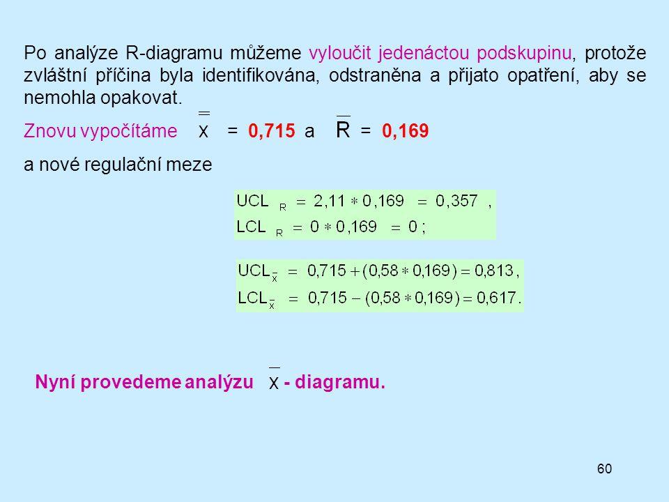 Po analýze R-diagramu můžeme vyloučit jedenáctou podskupinu, protože zvláštní příčina byla identifikována, odstraněna a přijato opatření, aby se nemohla opakovat.