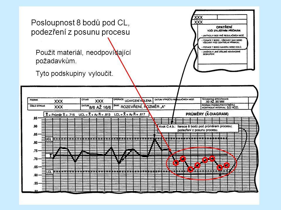 Posloupnost 8 bodů pod CL, podezření z posunu procesu