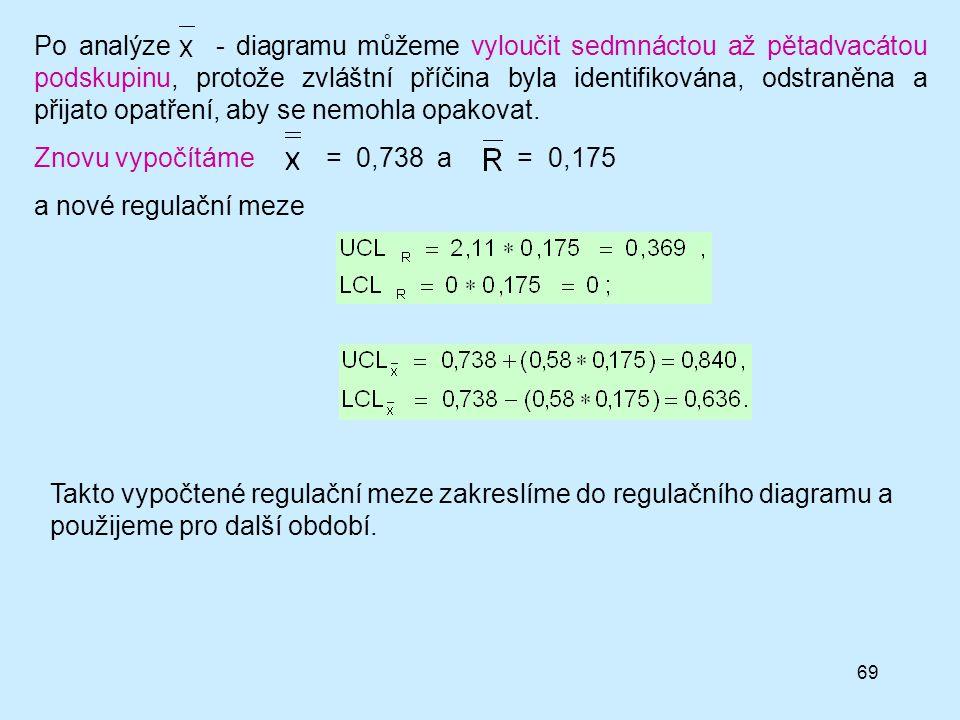 Po analýze - diagramu můžeme vyloučit sedmnáctou až pětadvacátou podskupinu, protože zvláštní příčina byla identifikována, odstraněna a přijato opatření, aby se nemohla opakovat.