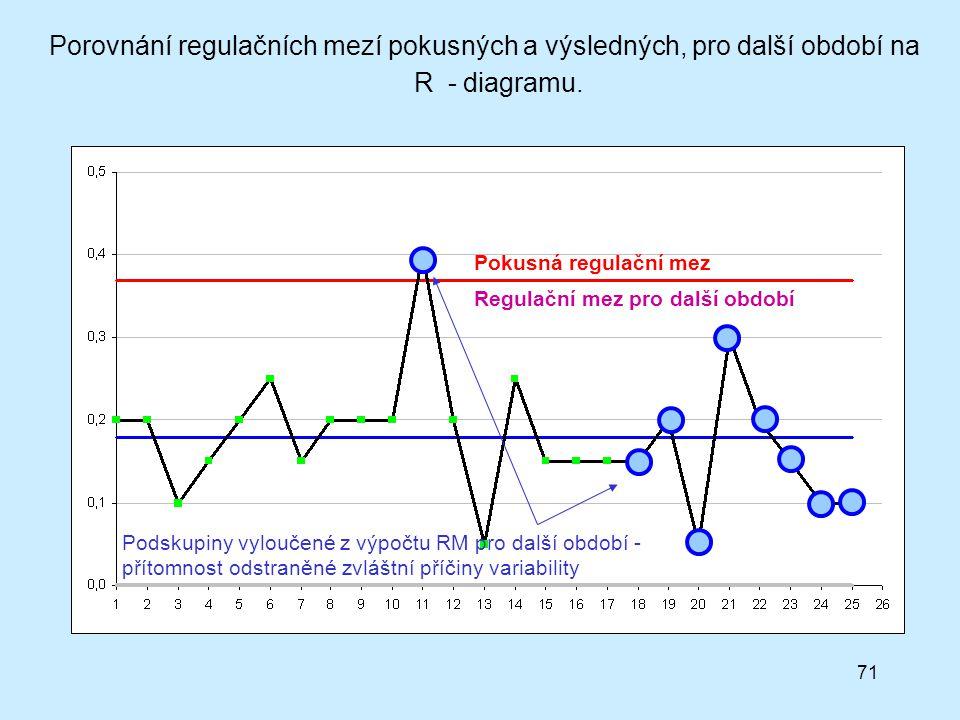 Porovnání regulačních mezí pokusných a výsledných, pro další období na