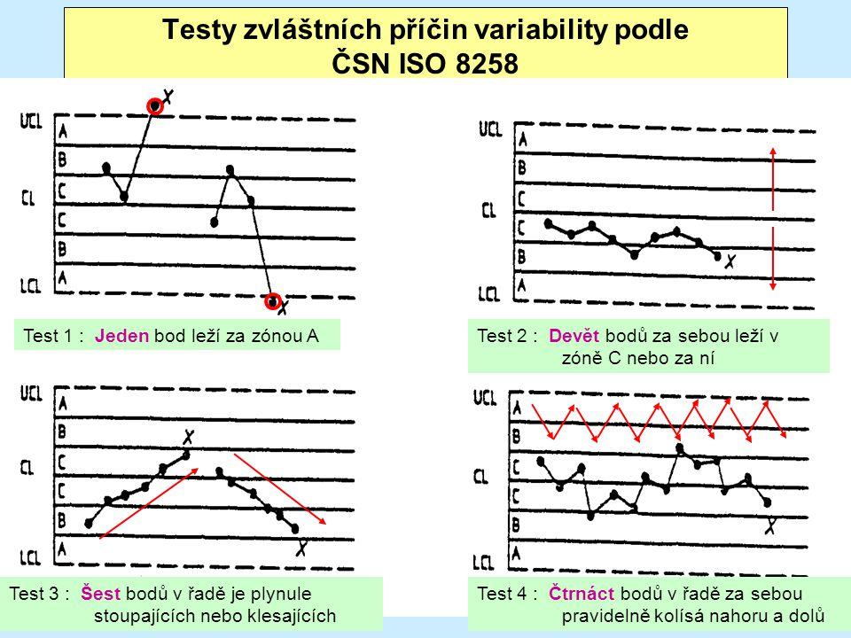 Testy zvláštních příčin variability podle ČSN ISO 8258