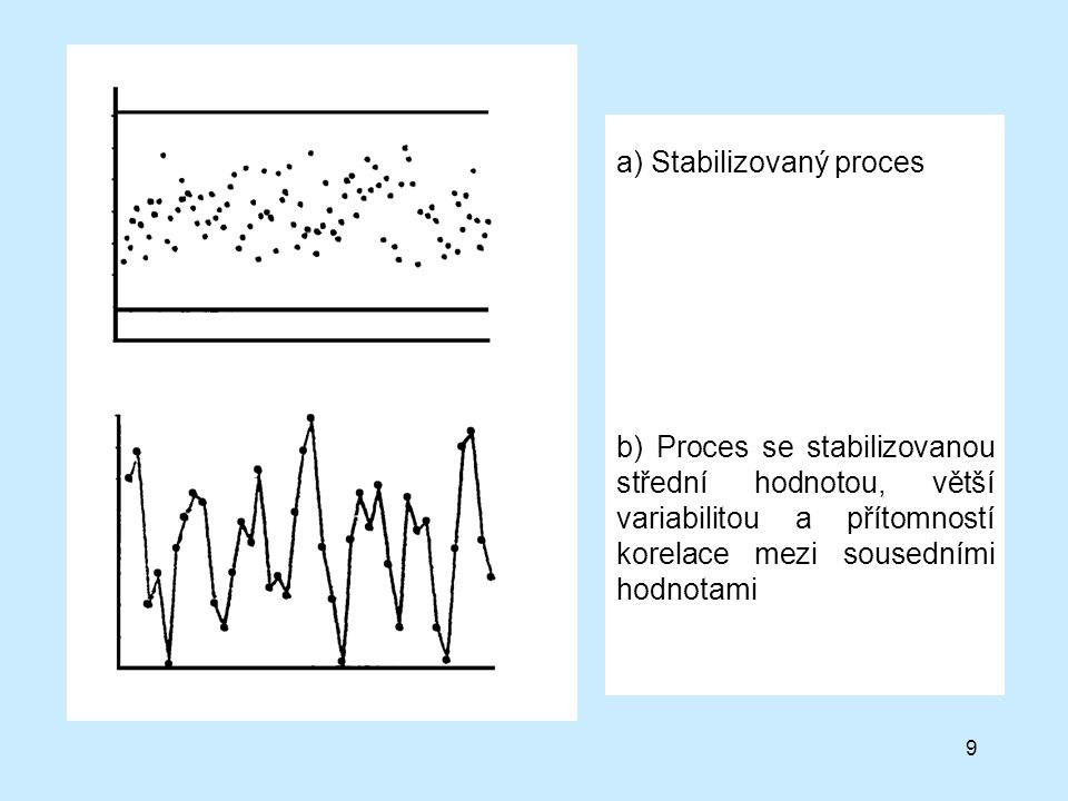 a) Stabilizovaný proces