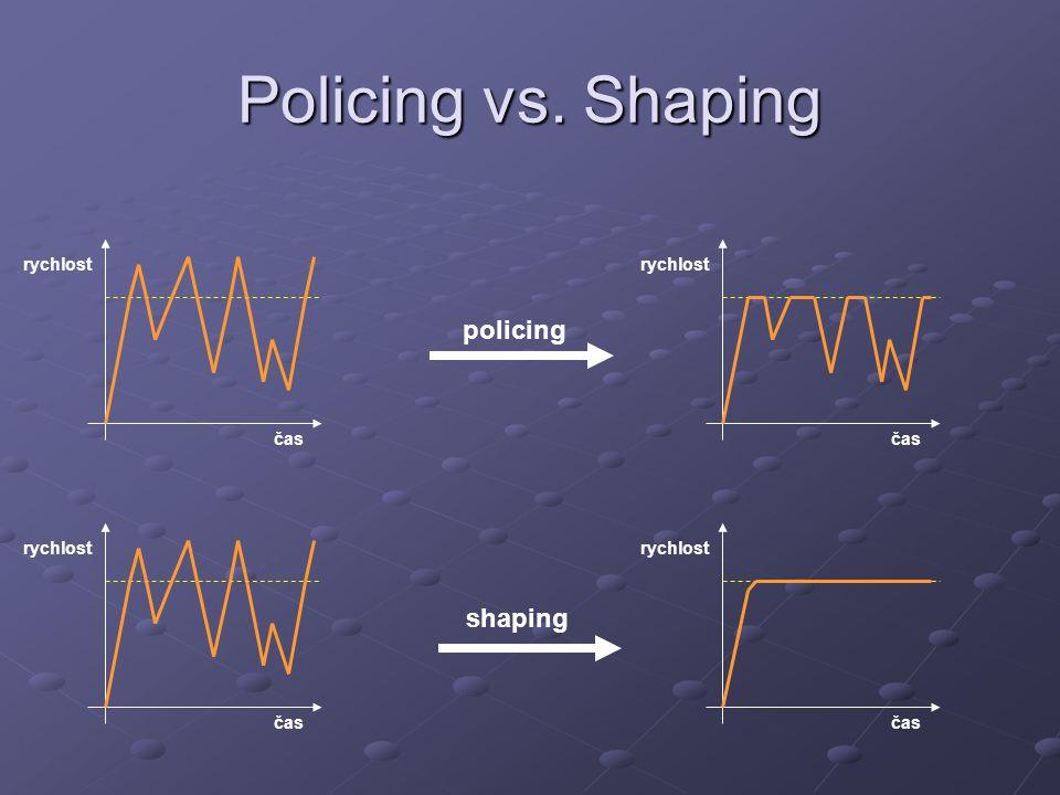 Policing vs. Shaping policing shaping rychlost rychlost čas čas