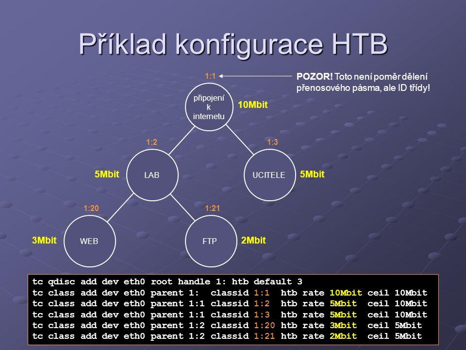 Příklad konfigurace HTB