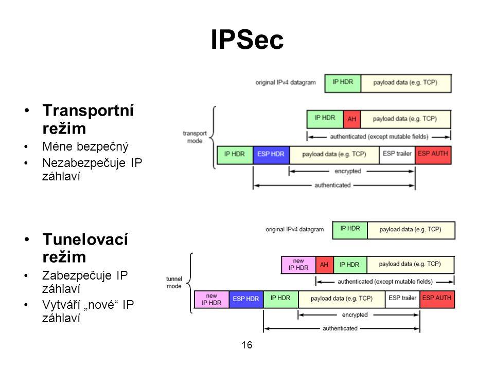 IPSec Transportní režim Tunelovací režim Méne bezpečný