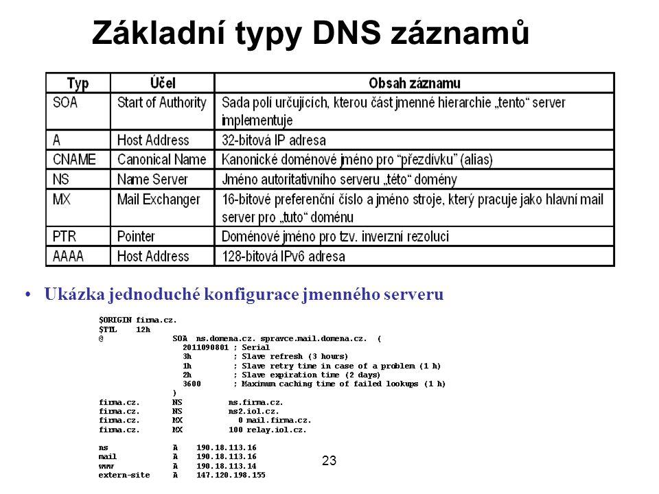 Základní typy DNS záznamů