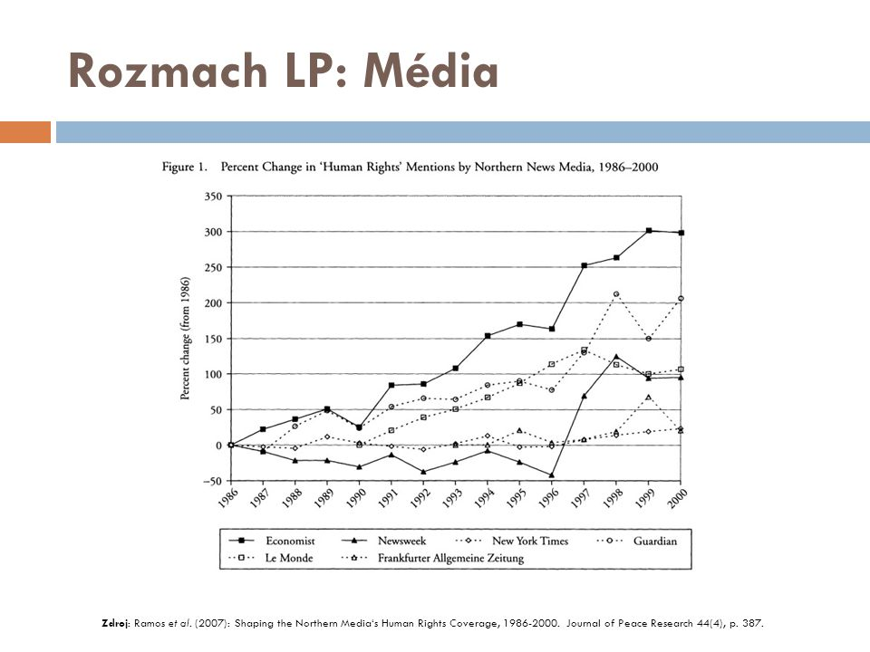 Rozmach LP: Média Zdroj: Ramos et al.