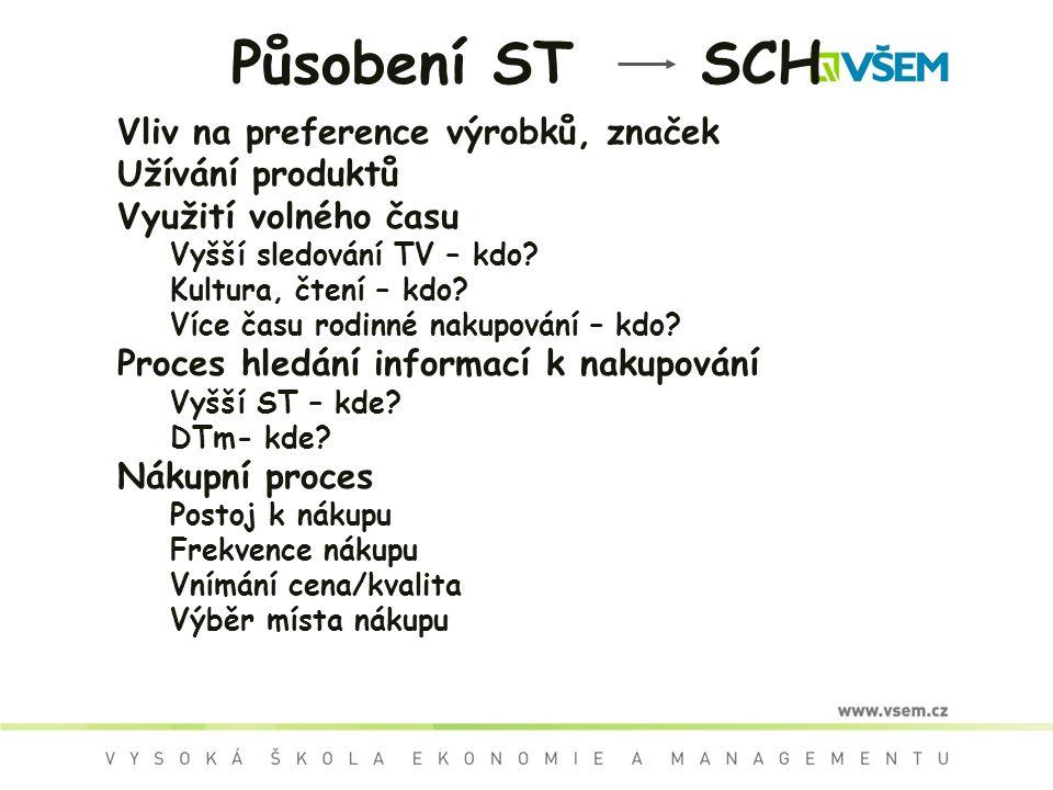 Působení ST SCH Vliv na preference výrobků, značek Užívání produktů