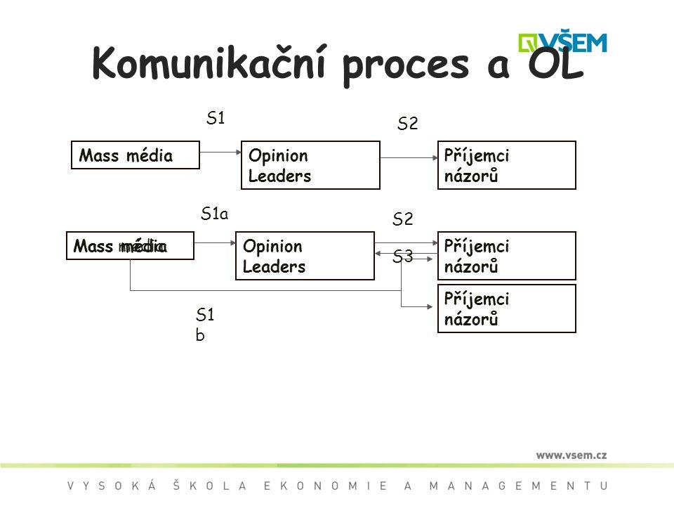Komunikační proces a OL
