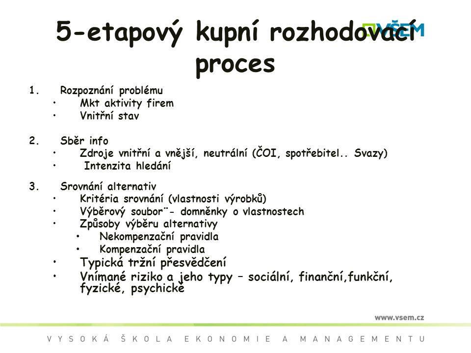 5-etapový kupní rozhodovací proces