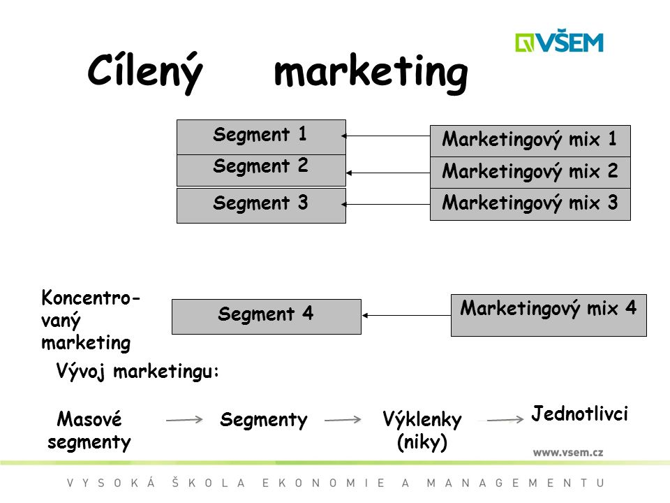 Cílený marketing Segment 1 Marketingový mix 1 Segment 2