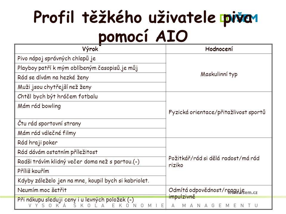 Profil těžkého uživatele piva pomocí AIO