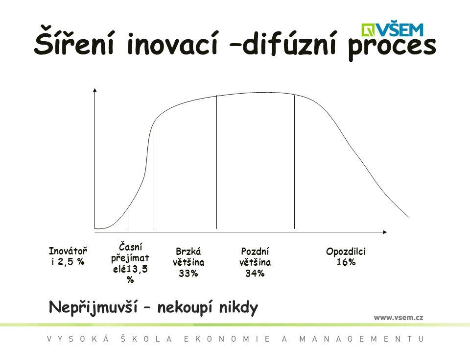 Šíření inovací –difúzní proces