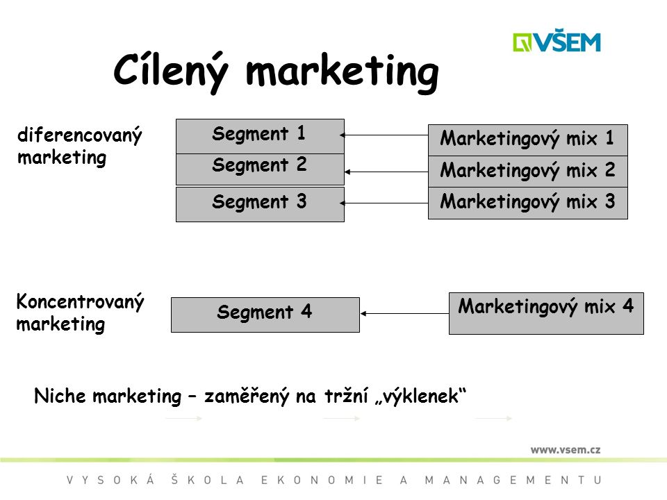Cílený marketing diferencovaný marketing Segment 1 Marketingový mix 1