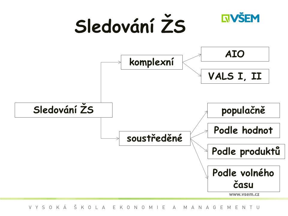 Sledování ŽS AIO komplexní VALS I, II Sledování ŽS populačně