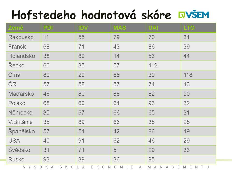 Hofstedeho hodnotová skóre