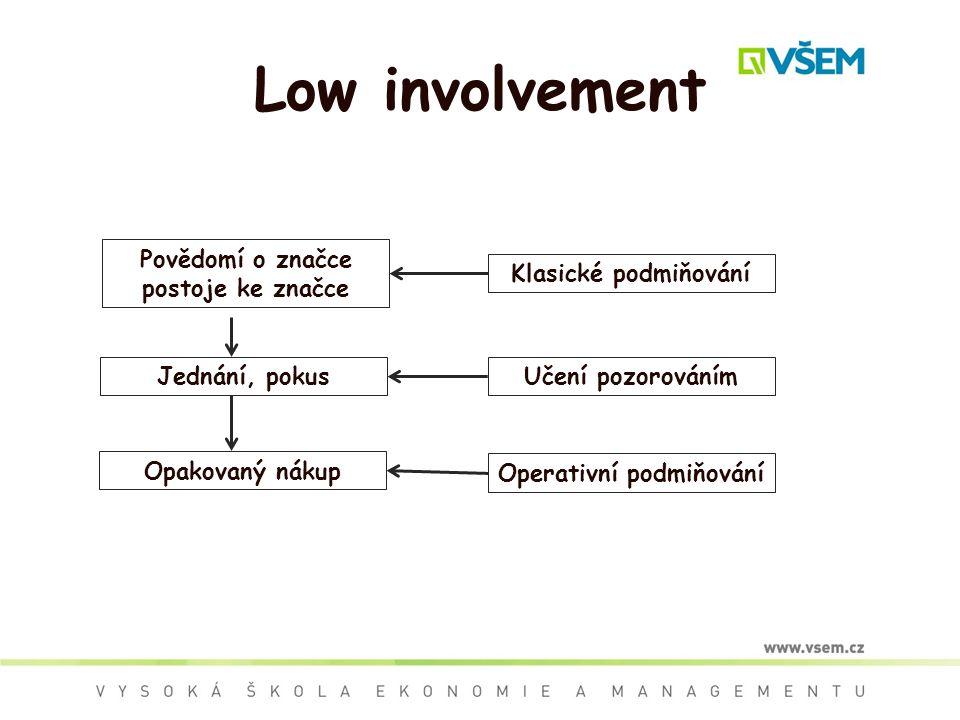 Povědomí o značce postoje ke značce Operativní podmiňování