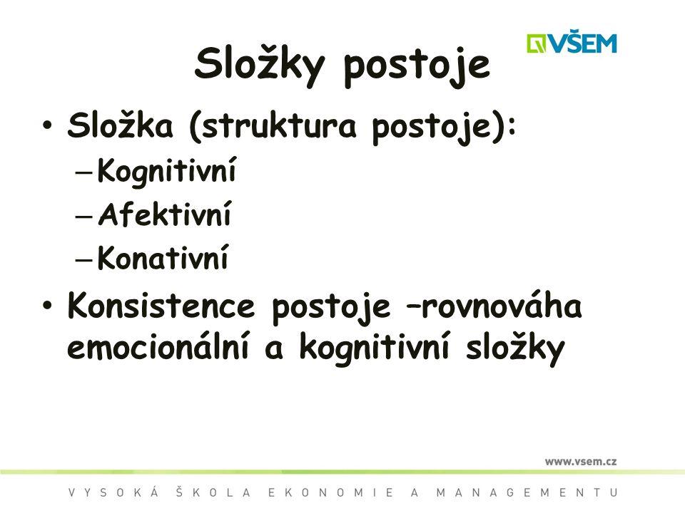 Složky postoje Složka (struktura postoje):