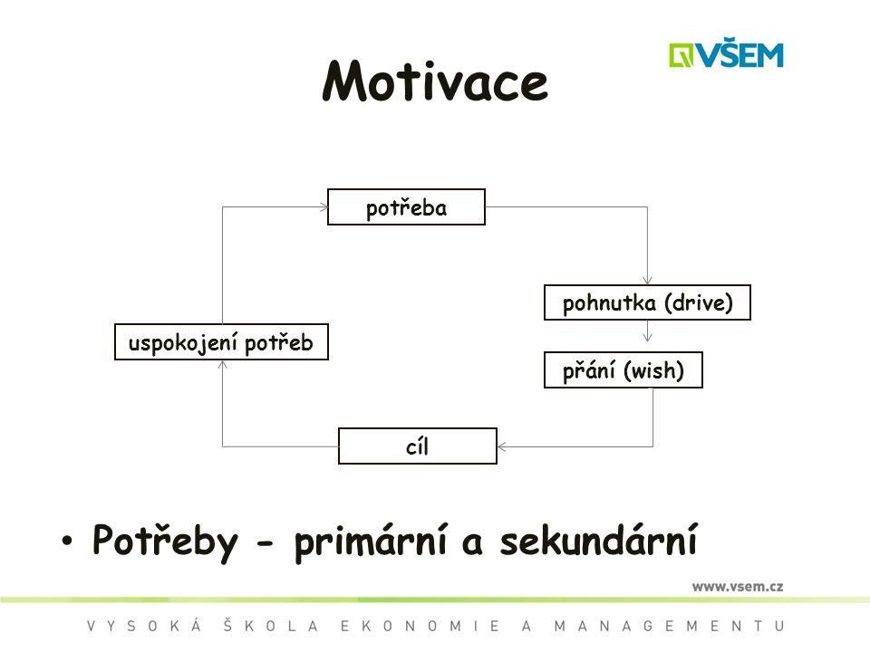 Motivace Potřeby - primární a sekundární potřeba pohnutka (drive)
