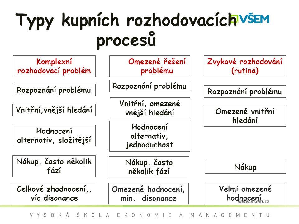 Typy kupních rozhodovacích procesů