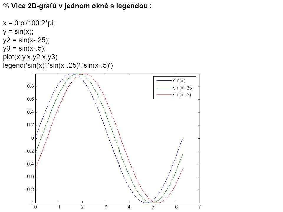 % Více 2D-grafů v jednom okně s legendou :