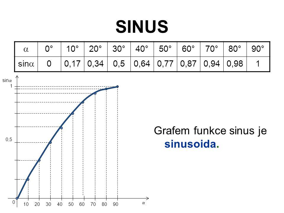 SINUS Grafem funkce sinus je sinusoida. a 0° 10° 20° 30° 40° 50° 60°
