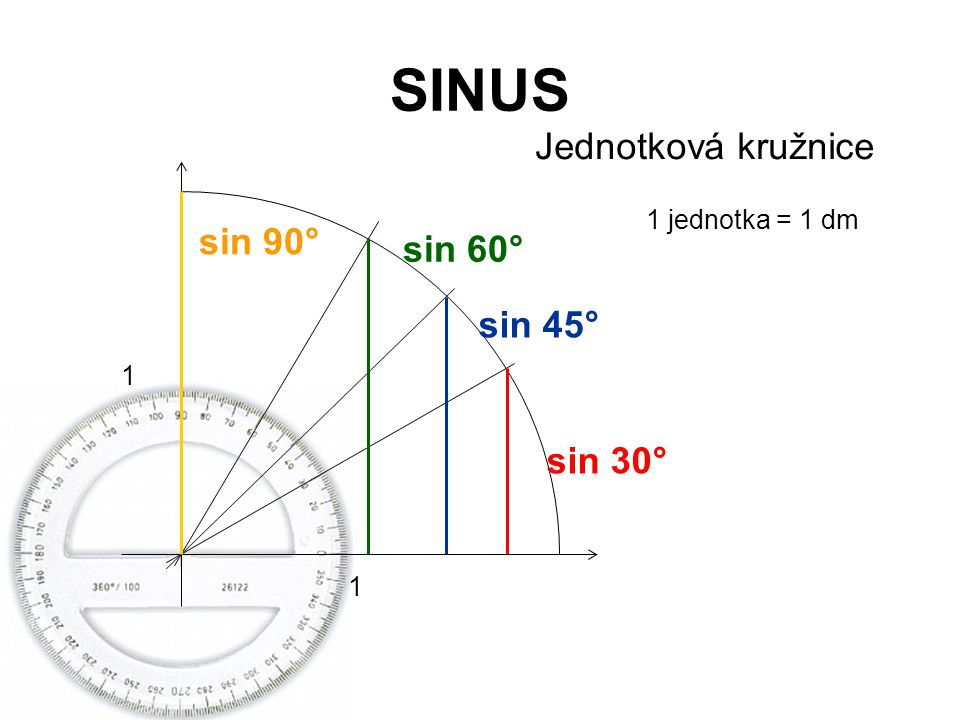 SINUS Jednotková kružnice sin 90° sin 60° sin 45° sin 30°