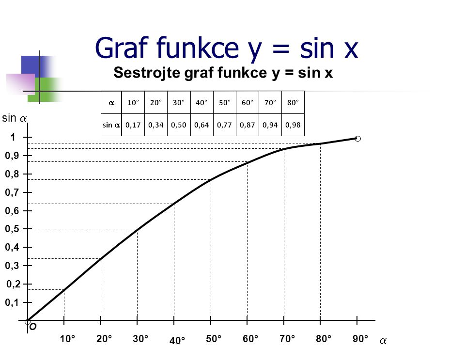 Sestrojte graf funkce y = sin x