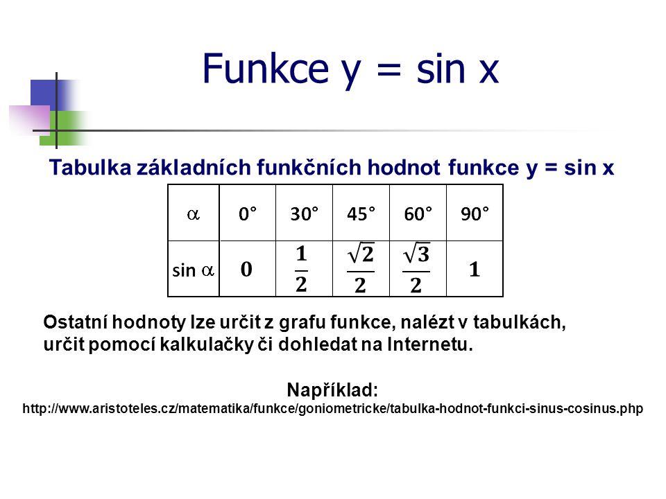 Tabulka základních funkčních hodnot funkce y = sin x