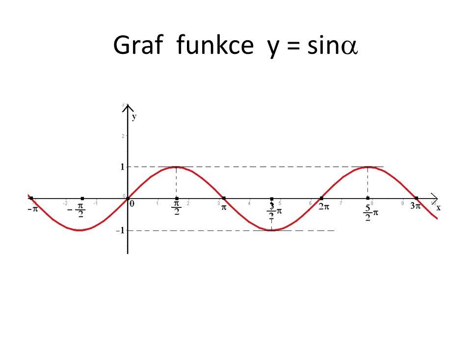 Graf funkce y = sina