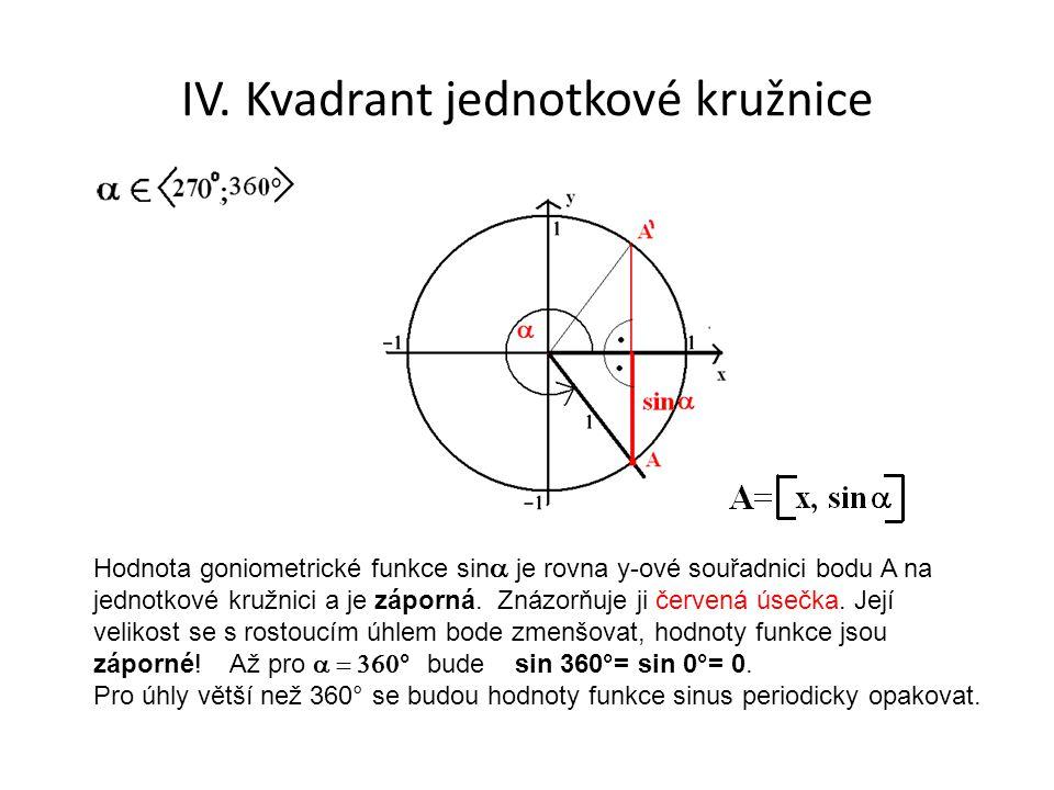 IV. Kvadrant jednotkové kružnice