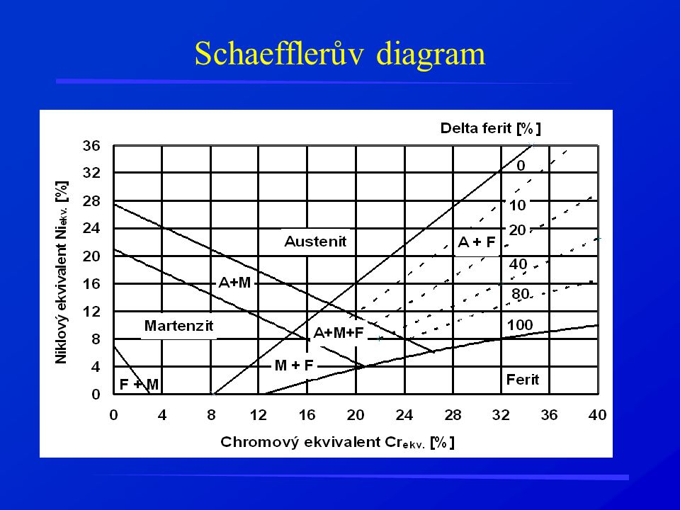 Schaefflerův diagram