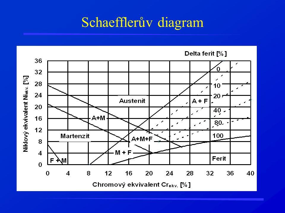 Schaefflerův diagram