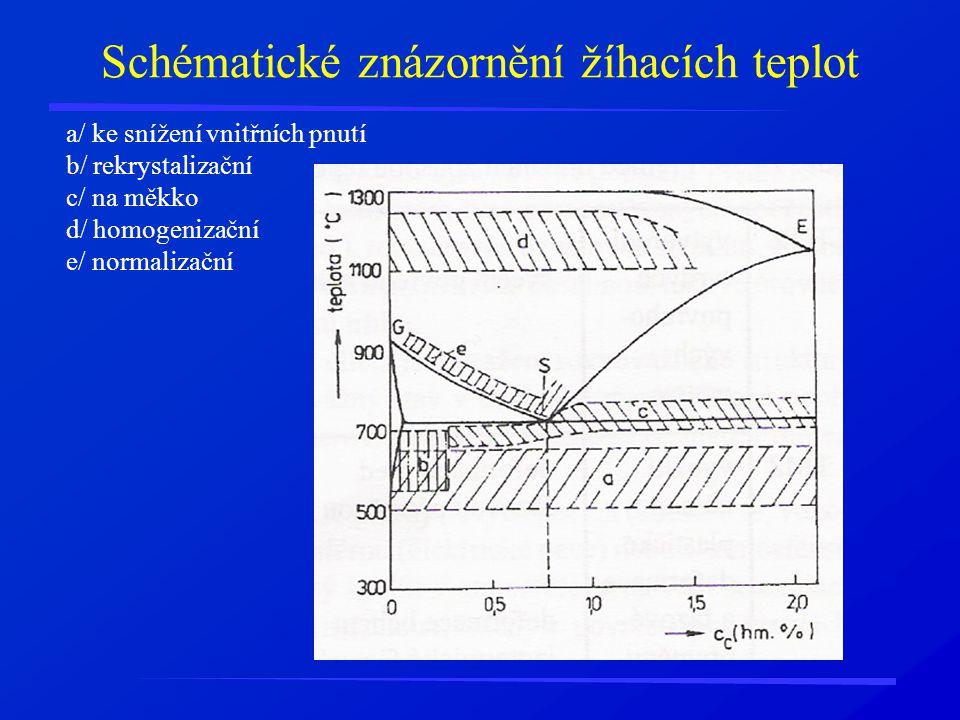 Schématické znázornění žíhacích teplot