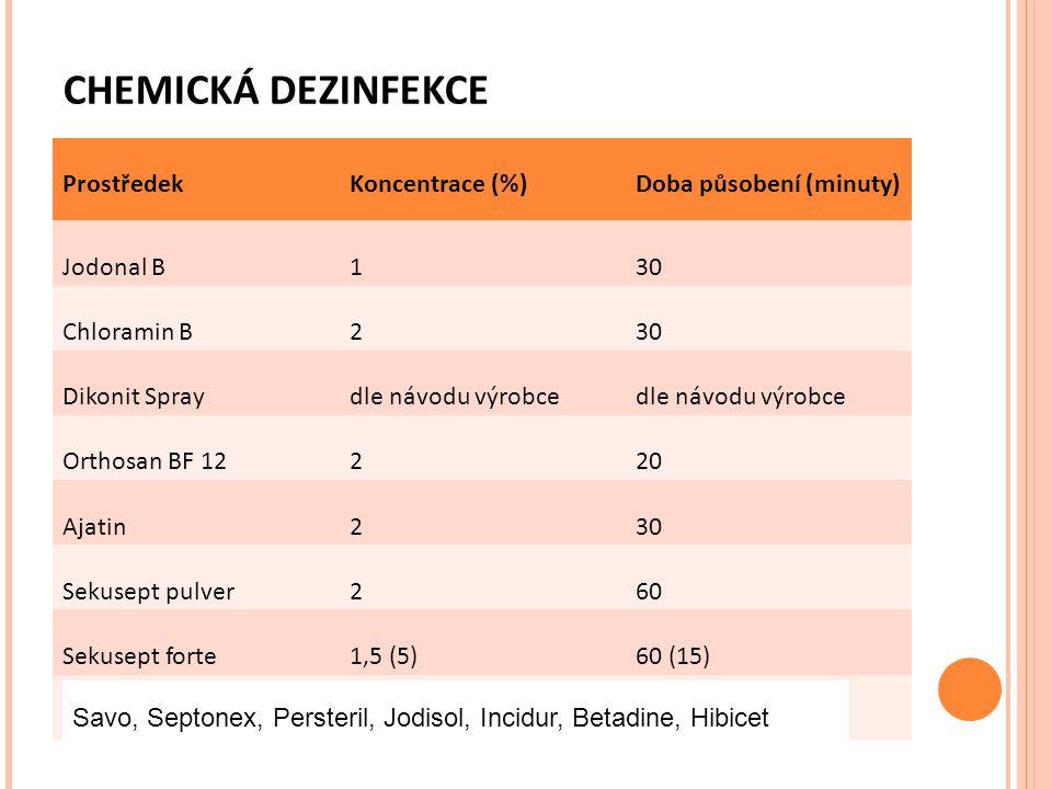 CHEMICKÁ DEZINFEKCE Prostředek Koncentrace (%) Doba působení (minuty)