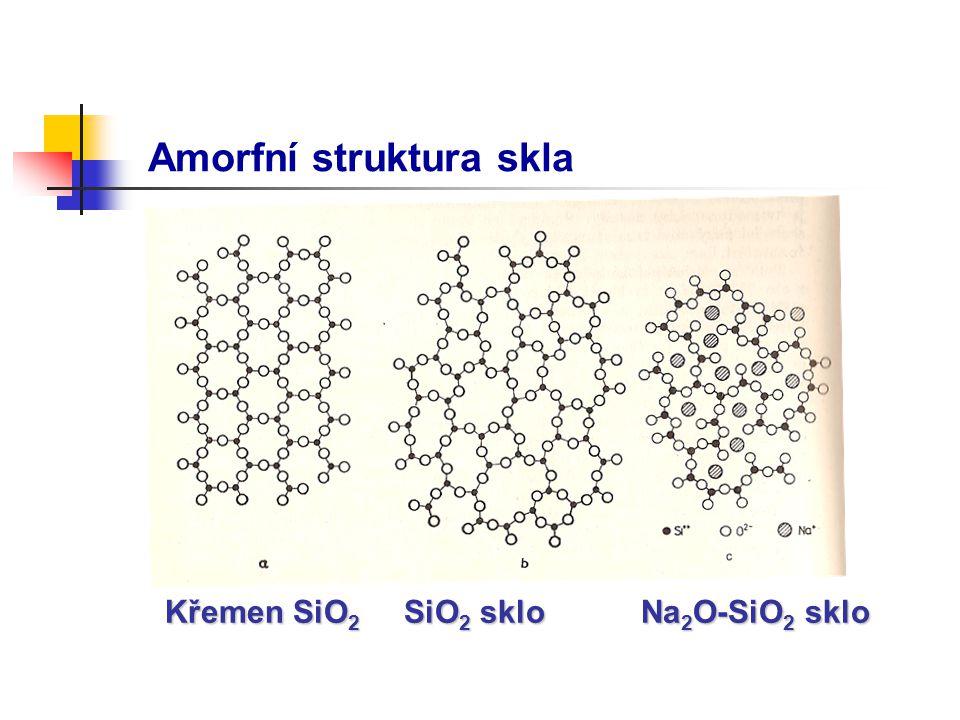 Amorfní struktura skla