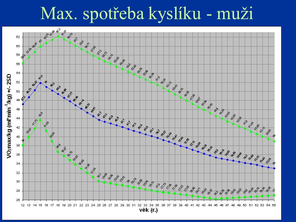Max. spotřeba kyslíku - muži