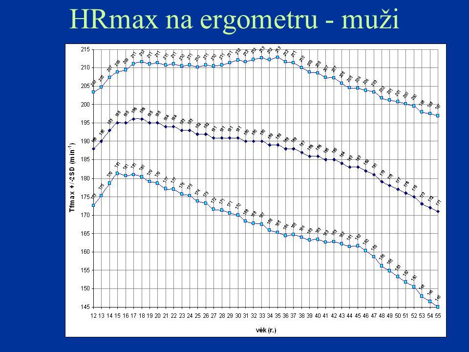 HRmax na ergometru - muži