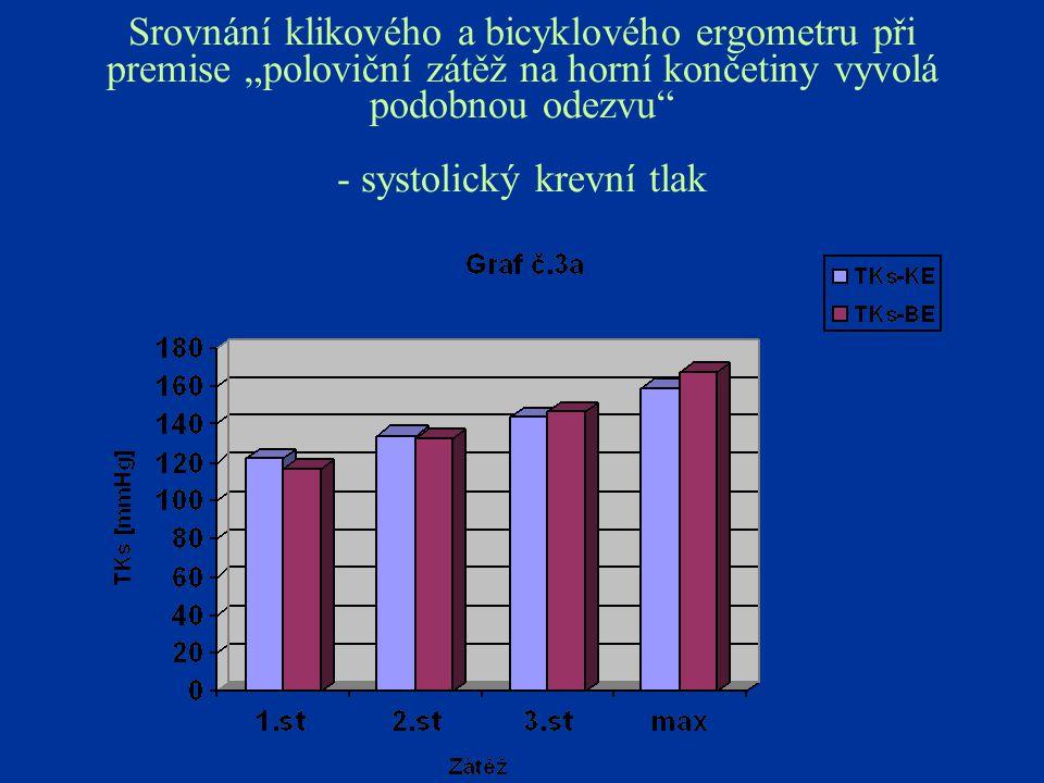 """Srovnání klikového a bicyklového ergometru při premise """"poloviční zátěž na horní končetiny vyvolá podobnou odezvu - systolický krevní tlak"""