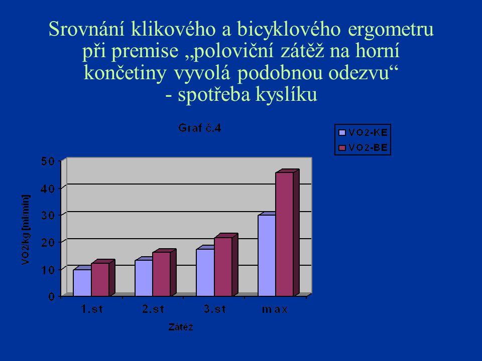 """Srovnání klikového a bicyklového ergometru při premise """"poloviční zátěž na horní končetiny vyvolá podobnou odezvu - spotřeba kyslíku"""