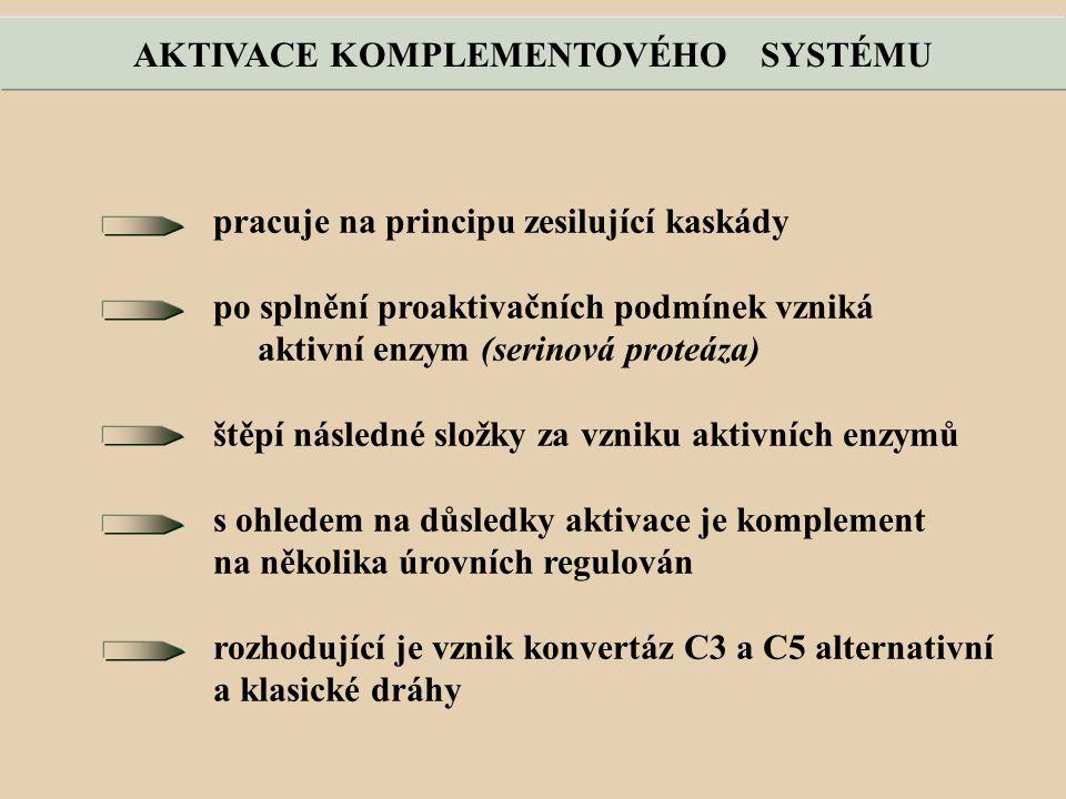 AKTIVACE KOMPLEMENTOVÉHO SYSTÉMU